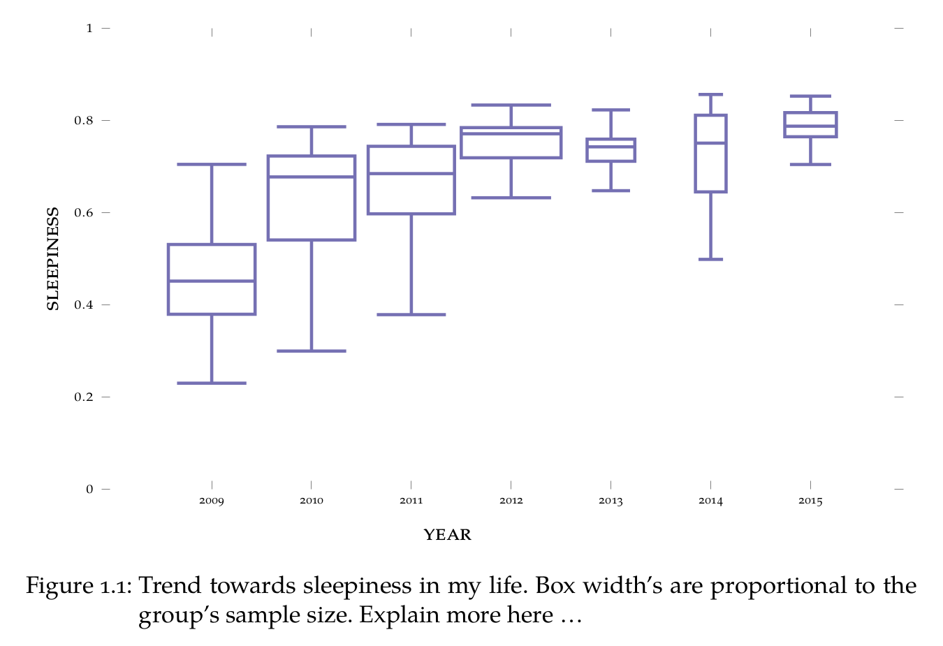 Latex a modern approach boxplot generated with pgfplots ccuart Image collections